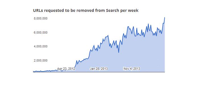 Google's Take on Piracy